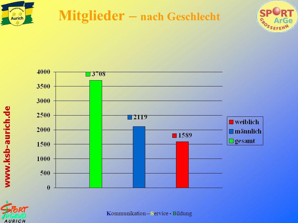 Kommunikation – Service - Bildung www.ksb-aurich.de Mitglieder – nach Geschlecht