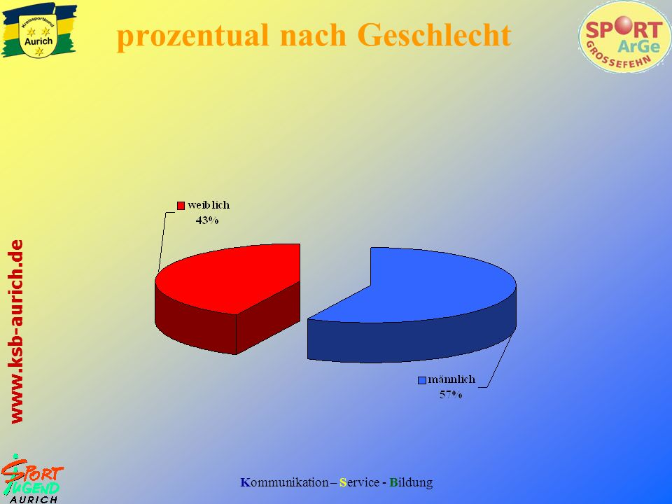 Kommunikation – Service - Bildung www.ksb-aurich.de prozentual nach Geschlecht