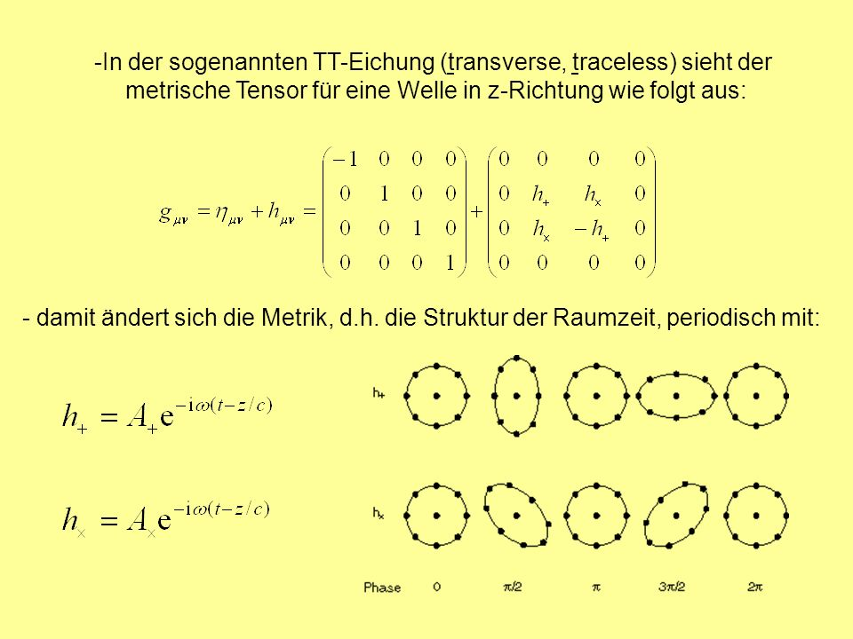 -In der sogenannten TT-Eichung (transverse, traceless) sieht der metrische Tensor für eine Welle in z-Richtung wie folgt aus: - damit ändert sich die