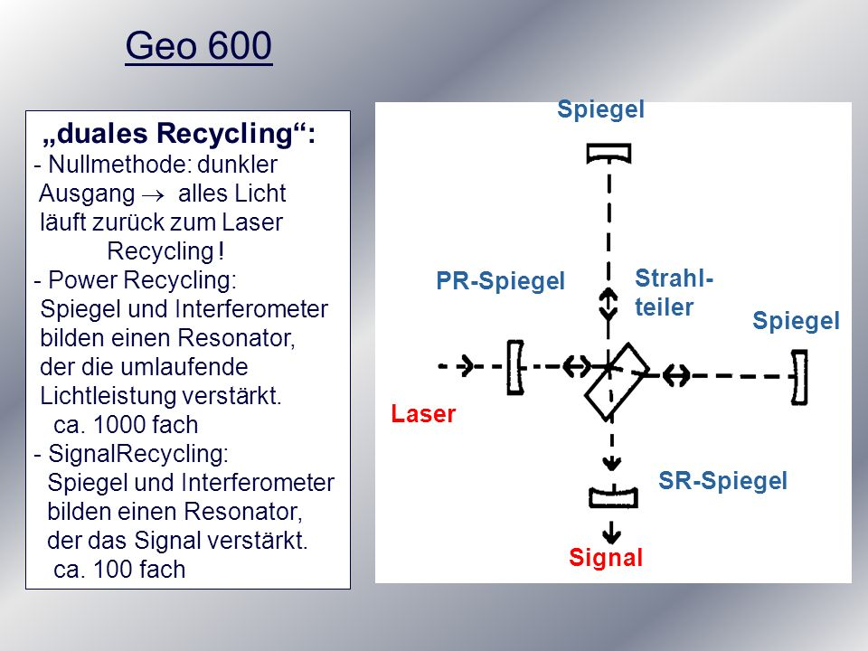 Geo 600 Spiegel Strahl- teiler Laser Signal SR-Spiegel PR-Spiegel duales Recycling: - Nullmethode: dunkler Ausgang alles Licht läuft zurück zum Laser