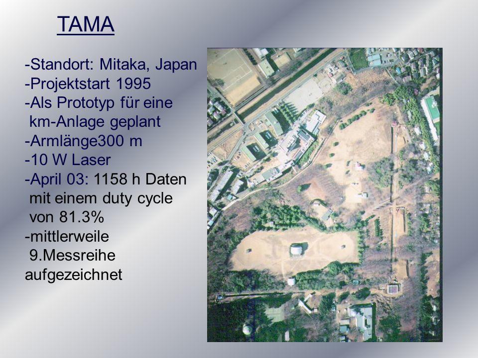 TAMA -Standort: Mitaka, Japan -Projektstart 1995 -Als Prototyp für eine km-Anlage geplant -Armlänge300 m -10 W Laser -April 03: 1158 h Daten mit einem