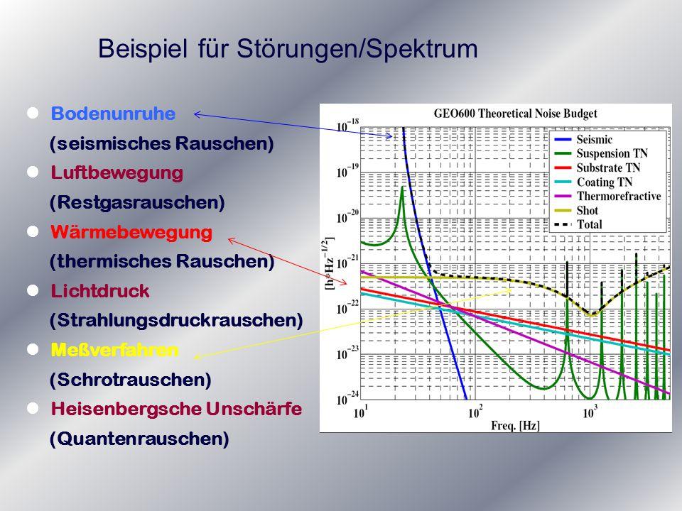 Beispiel für Störungen/Spektrum Bodenunruhe (seismisches Rauschen) Luftbewegung (Restgasrauschen) Wärmebewegung (thermisches Rauschen) Lichtdruck (Str