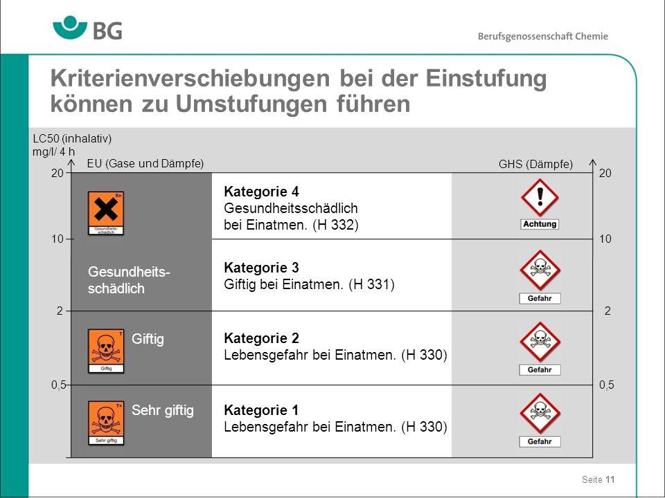 Kriterienverschiebungen bei der Einstufung können zu Umstufungen führen Seite 11 20 10 2 0,5 20 10 2 0,5 EU (Gase und Dämpfe) LC50 (inhalativ) mg/l/ 4