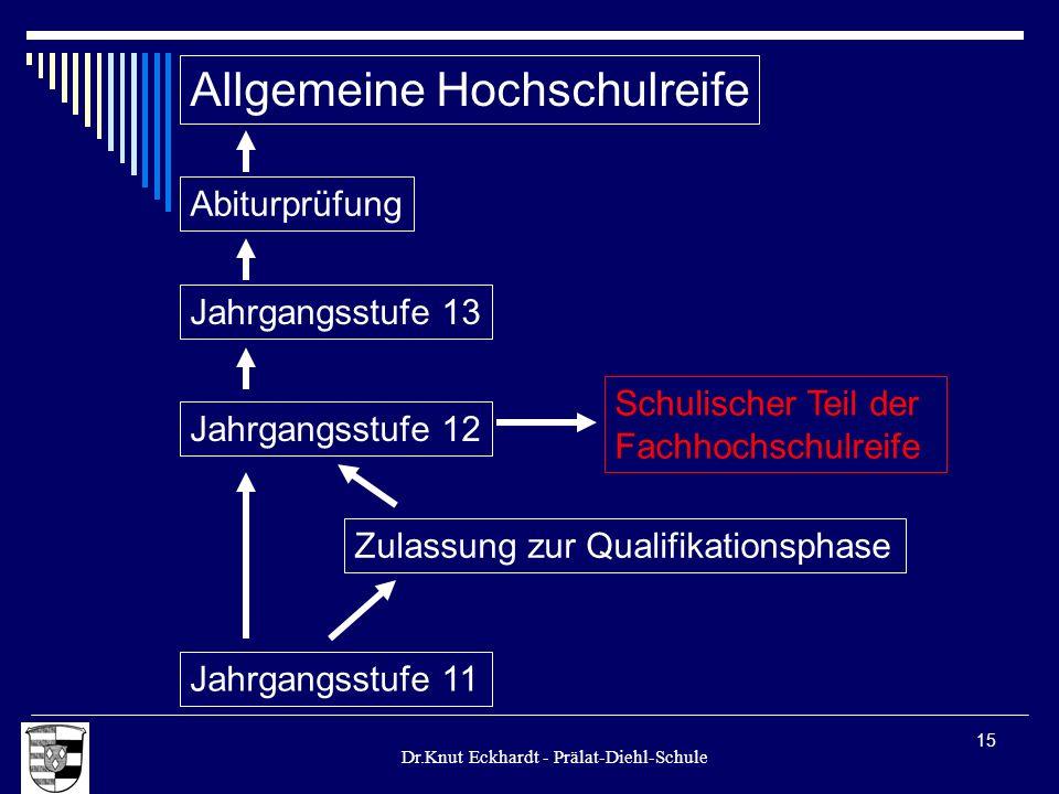Dr.Knut Eckhardt - Prälat-Diehl-Schule 15 Allgemeine Hochschulreife Jahrgangsstufe 12 Jahrgangsstufe 11 Zulassung zur Qualifikationsphase Schulischer