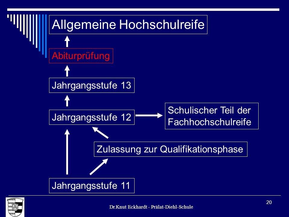 Dr.Knut Eckhardt - Prälat-Diehl-Schule 20 Allgemeine Hochschulreife Jahrgangsstufe 12 Jahrgangsstufe 11 Zulassung zur Qualifikationsphase Schulischer