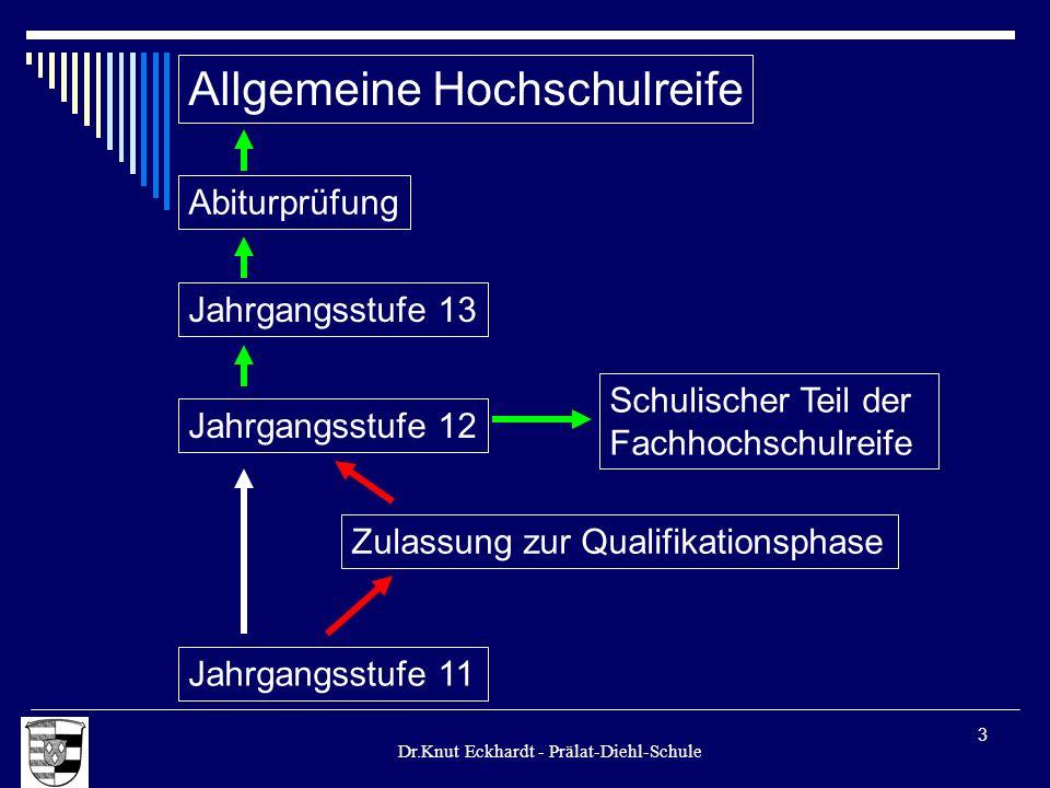 Dr.Knut Eckhardt - Prälat-Diehl-Schule 3 Allgemeine Hochschulreife Jahrgangsstufe 12 Jahrgangsstufe 11 Zulassung zur Qualifikationsphase Schulischer T