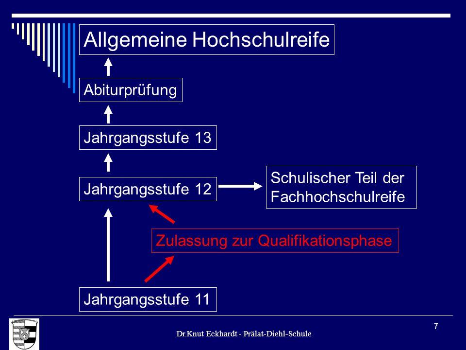 Dr.Knut Eckhardt - Prälat-Diehl-Schule 7 Allgemeine Hochschulreife Jahrgangsstufe 12 Jahrgangsstufe 11 Zulassung zur Qualifikationsphase Schulischer T