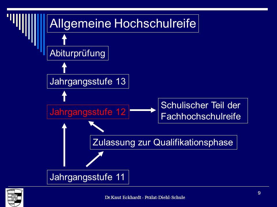 Dr.Knut Eckhardt - Prälat-Diehl-Schule 9 Allgemeine Hochschulreife Jahrgangsstufe 12 Jahrgangsstufe 11 Zulassung zur Qualifikationsphase Schulischer T