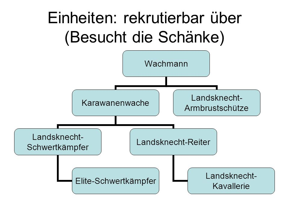 Einheiten: rekrutierbar über (Besucht die Schänke) Wachmann Karawanenwache Landsknecht- Schwertkämpfer Elite- Schwertkämpfer Landsknecht- Reiter Landsknecht- Kavallerie Landsknecht- Armbrustschütze