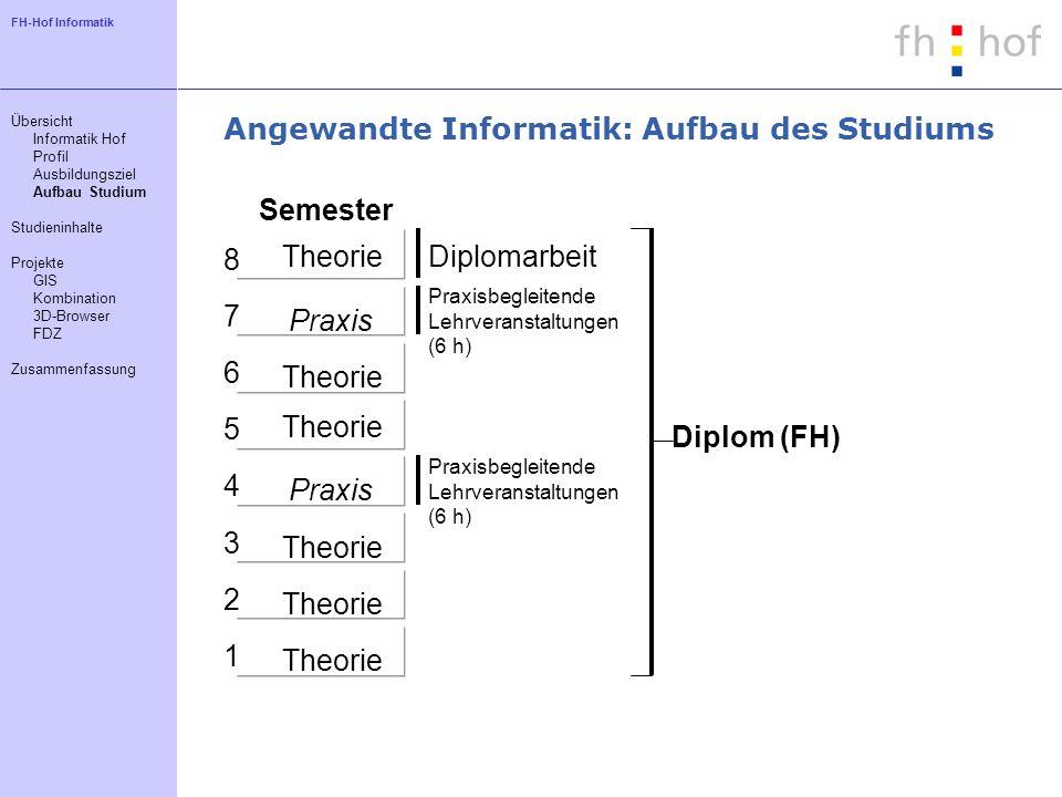 FH-Hof Informatik Angewandte Informatik: Aufbau des Studiums 1 4 5 6 7 8 3 2 Theorie Praxis Semester Diplomarbeit Praxisbegleitende Lehrveranstaltunge