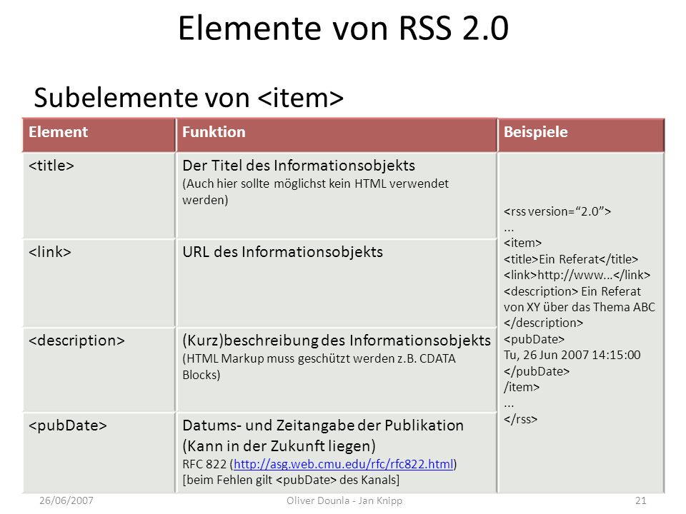 Elemente von RSS 2.0 ElementFunktionBeispiele Der Titel des Informationsobjekts (Auch hier sollte möglichst kein HTML verwendet werden)... Ein Referat