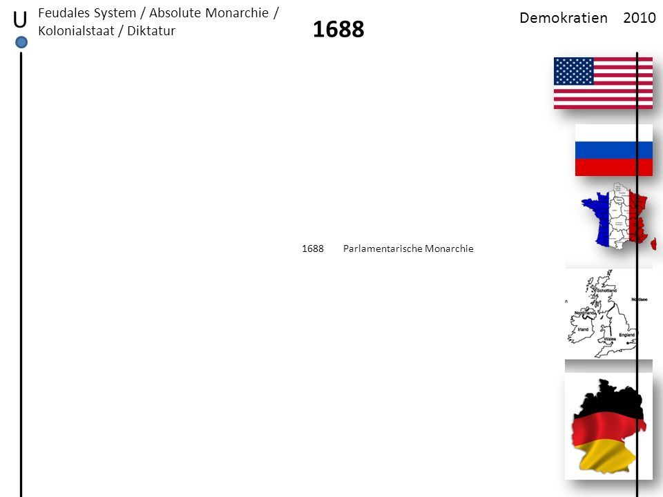 2010Demokratien U 1776 Feudales System / Absolute Monarchie / Kolonialstaat / Diktatur -Declaration of Independence -Loslösung vom Mutterland England -1787: Verfassung – Einsetzung der Staatsform Präsidiale Bundesrepublik -^-George Washington 1.
