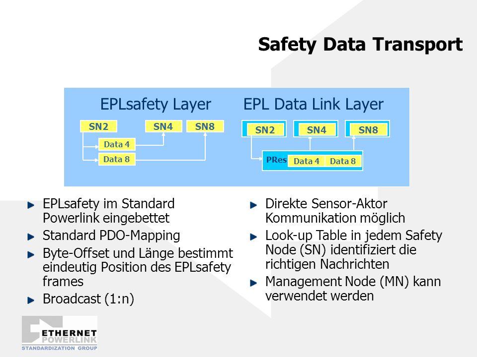 Safety Data Transport EPLsafety im Standard Powerlink eingebettet Standard PDO-Mapping Byte-Offset und Länge bestimmt eindeutig Position des EPLsafety