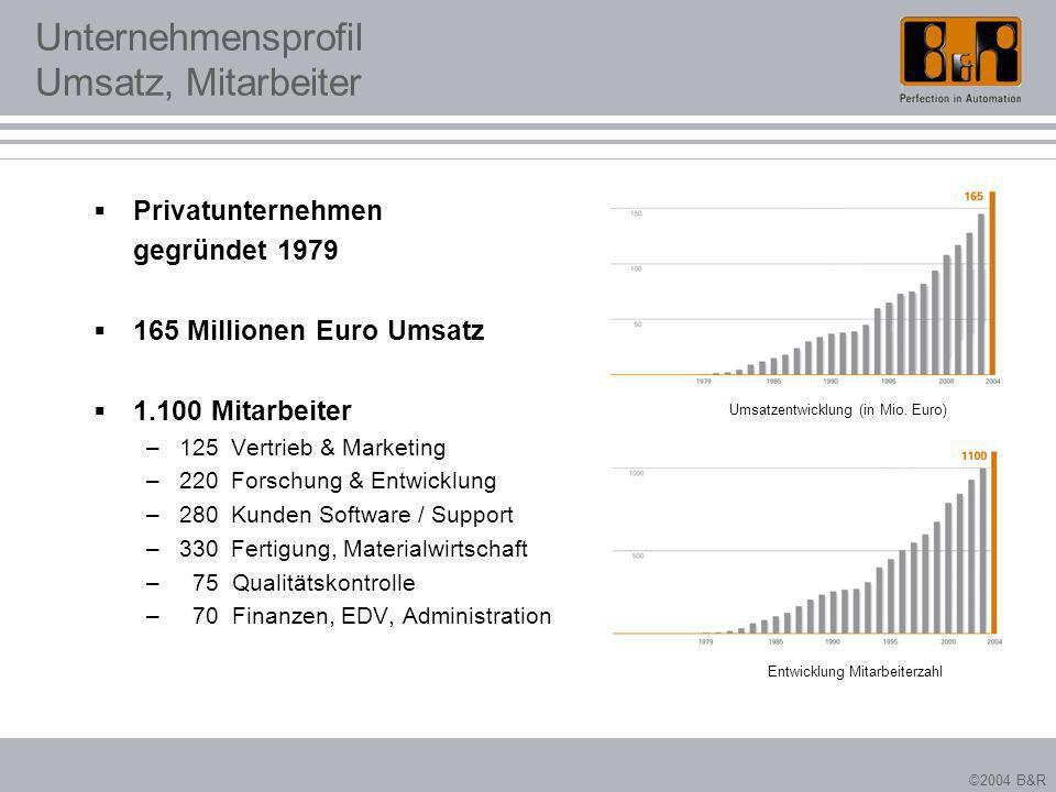 ©2004 B&R Unternehmensprofil Umsatz, Mitarbeiter Privatunternehmen gegründet 1979 165 Millionen Euro Umsatz 1.100 Mitarbeiter –125 Vertrieb & Marketin