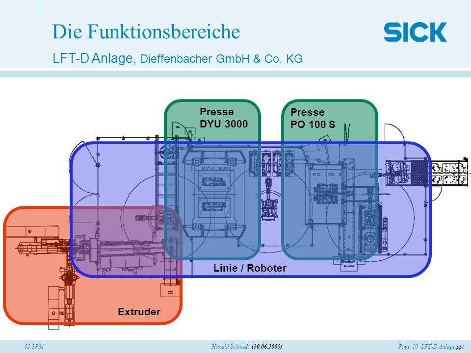 Page 10 LFT-D Anlage.pptHarald Schmidt (30.06.2005)02/3PM Die Funktionsbereiche Extruder Presse DYU 3000 Presse PO 100 S Linie / Roboter LFT-D Anlage,