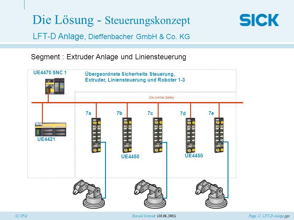 Page 12 LFT-D Anlage.pptHarald Schmidt (30.06.2005)02/3PM Die Lösung - Steuerungskonzept LFT-D Anlage, Dieffenbacher GmbH & Co. KG Segment : Extruder