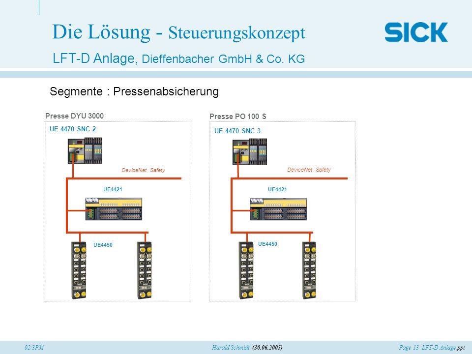 Page 13 LFT-D Anlage.pptHarald Schmidt (30.06.2005)02/3PM Die Lösung - Steuerungskonzept LFT-D Anlage, Dieffenbacher GmbH & Co. KG Segmente : Pressena