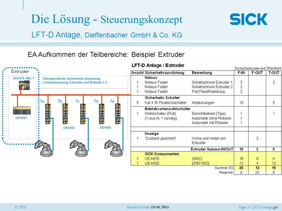 Page 14 LFT-D Anlage.pptHarald Schmidt (30.06.2005)02/3PM Die Lösung - Steuerungskonzept LFT-D Anlage, Dieffenbacher GmbH & Co. KG EA Aufkommen der Te