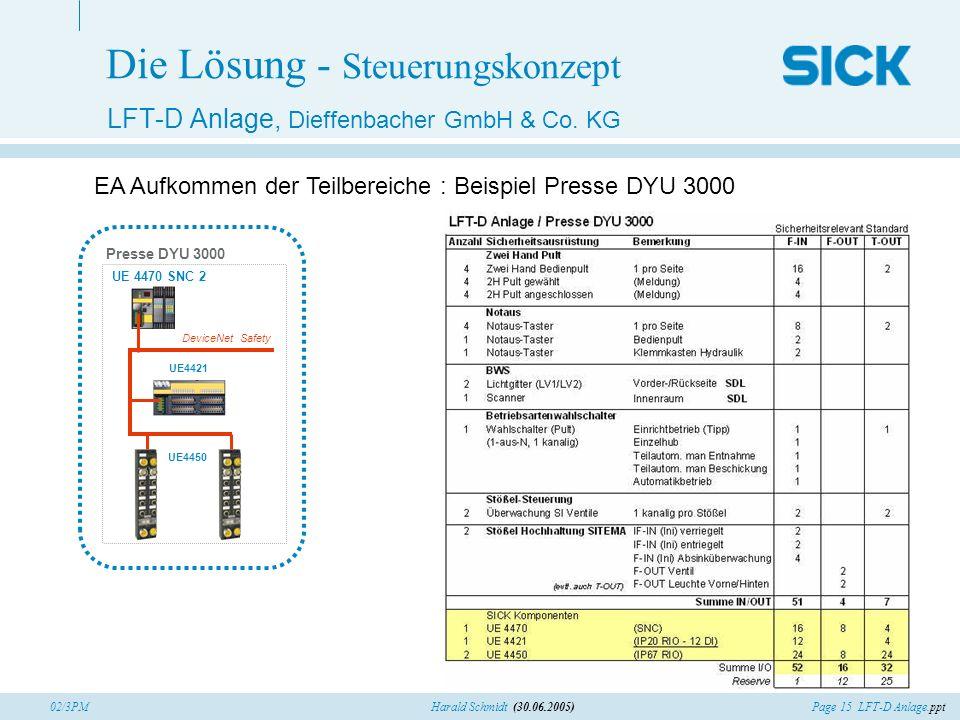 Page 15 LFT-D Anlage.pptHarald Schmidt (30.06.2005)02/3PM Die Lösung - Steuerungskonzept LFT-D Anlage, Dieffenbacher GmbH & Co. KG UE4450 Presse DYU 3