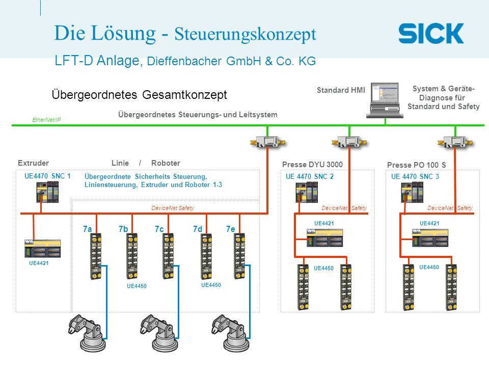 Page 16 LFT-D Anlage.pptHarald Schmidt (30.06.2005)02/3PM Die Lösung - Steuerungskonzept LFT-D Anlage, Dieffenbacher GmbH & Co. KG UE4450 Presse DYU 3