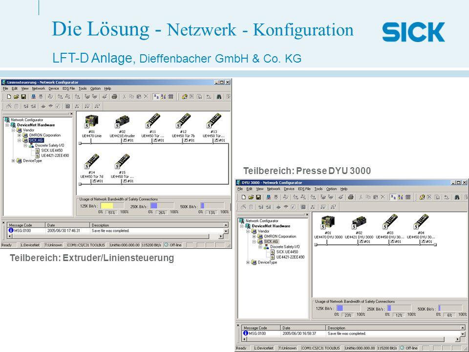 Page 17 LFT-D Anlage.pptHarald Schmidt (30.06.2005)02/3PM LFT-D Anlage, Dieffenbacher GmbH & Co. KG Teilbereich: Extruder/Liniensteuerung Teilbereich: