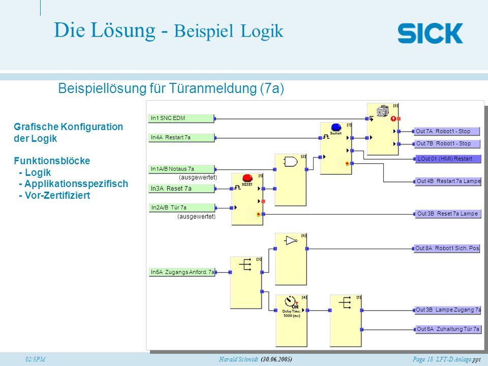 Page 18 LFT-D Anlage.pptHarald Schmidt (30.06.2005)02/3PM Beispiellösung für Türanmeldung (7a) In1A/B Notaus 7a In2A/B Tür 7a In3A Reset 7a In4A Resta
