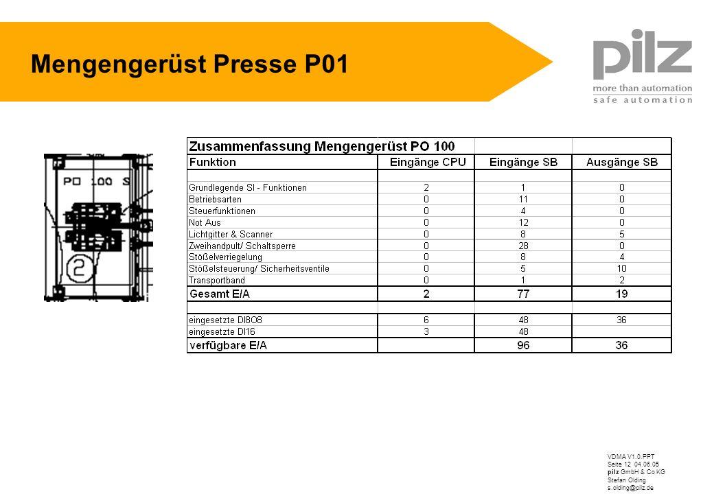 VDMA V1.0.PPT Seite 12 04.06.05 pilz GmbH & Co KG Stefan Olding s.olding@pilz.de Mengengerüst Presse P01