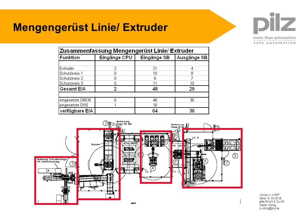 VDMA V1.0.PPT Seite 13 04.06.05 pilz GmbH & Co KG Stefan Olding s.olding@pilz.de Mengengerüst Linie/ Extruder