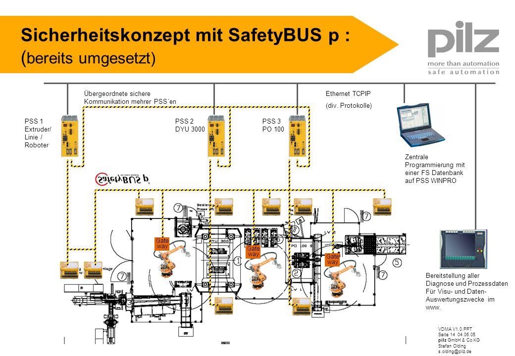 VDMA V1.0.PPT Seite 14 04.06.05 pilz GmbH & Co KG Stefan Olding s.olding@pilz.de Sicherheitskonzept mit SafetyBUS p : ( bereits umgesetzt) Gate way Ga