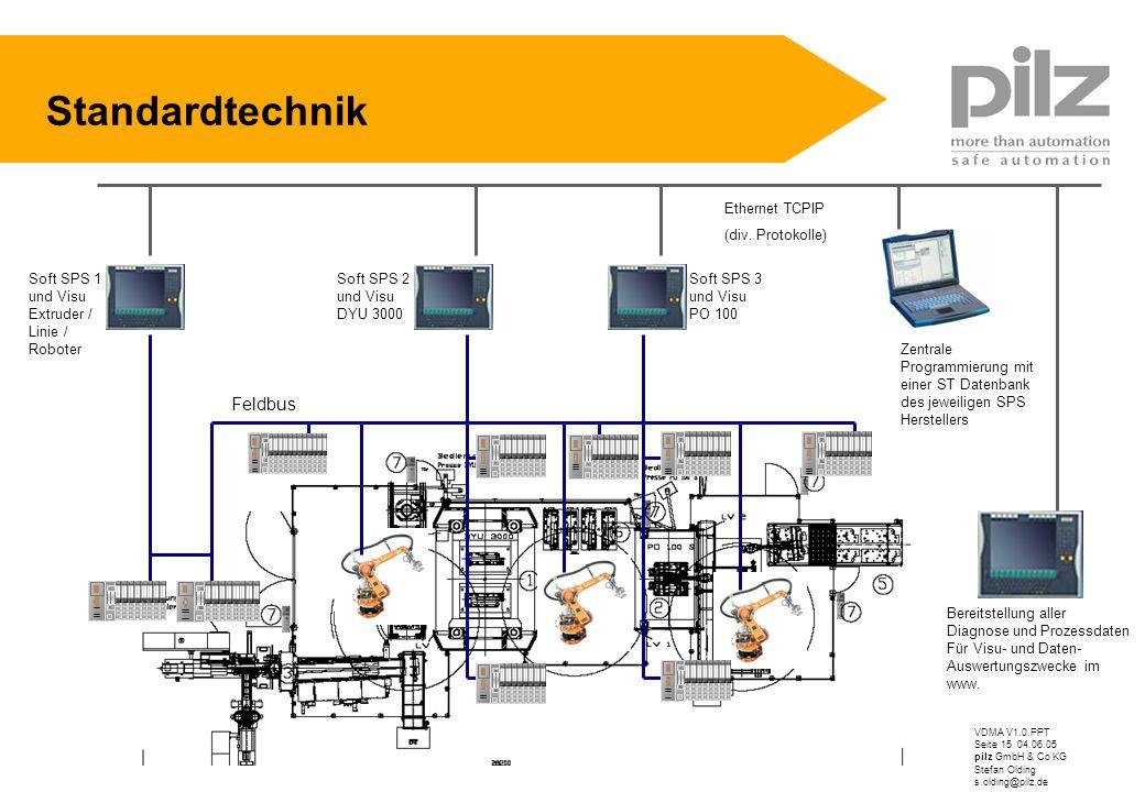 VDMA V1.0.PPT Seite 15 04.06.05 pilz GmbH & Co KG Stefan Olding s.olding@pilz.de Standardtechnik Ethernet TCPIP (div. Protokolle) Zentrale Programmier