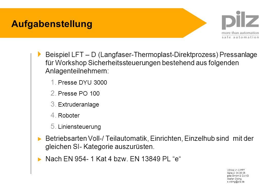 VDMA V1.0.PPT Seite 2 04.06.05 pilz GmbH & Co KG Stefan Olding s.olding@pilz.de Aufgabenstellung Beispiel LFT – D (Langfaser-Thermoplast-Direktprozess