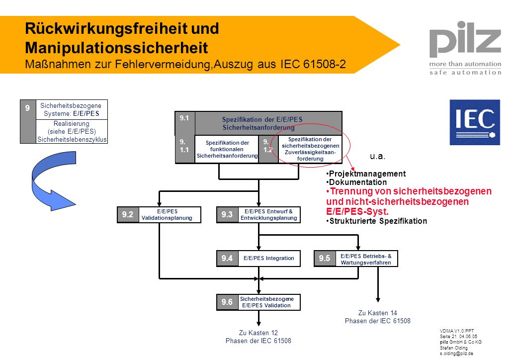 VDMA V1.0.PPT Seite 21 04.06.05 pilz GmbH & Co KG Stefan Olding s.olding@pilz.de Spezifikation der E/E/PES Sicherheitsanforderung Spezifikation der si