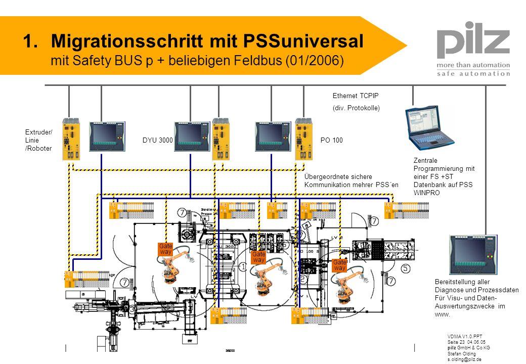 VDMA V1.0.PPT Seite 23 04.06.05 pilz GmbH & Co KG Stefan Olding s.olding@pilz.de 1.Migrationsschritt mit PSSuniversal mit Safety BUS p + beliebigen Fe