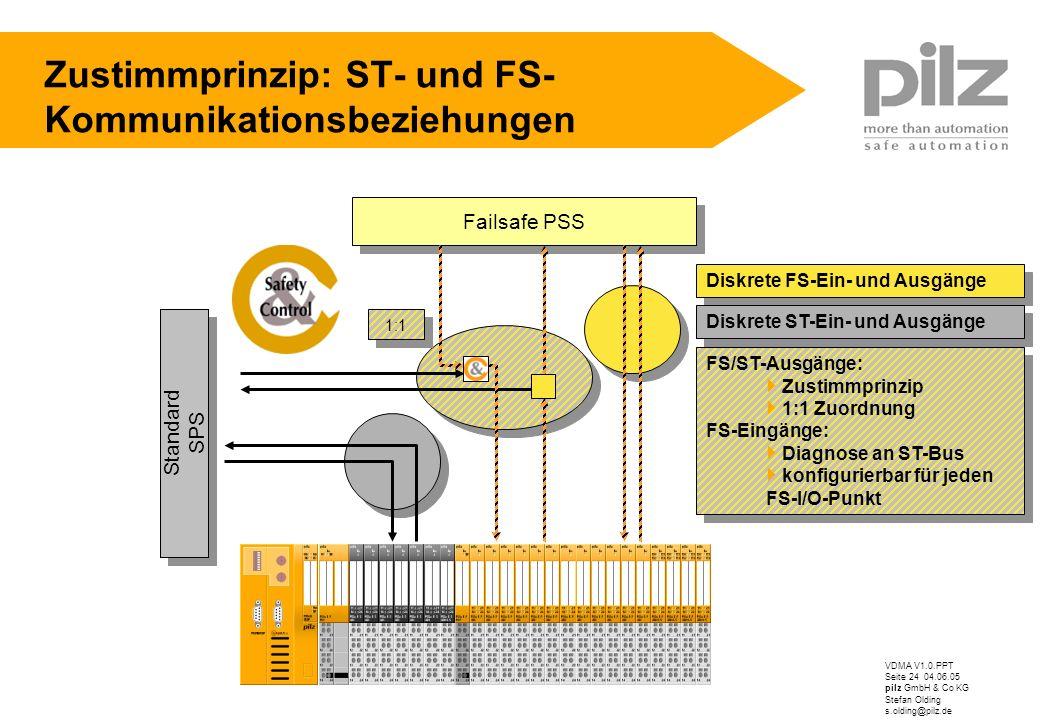 VDMA V1.0.PPT Seite 24 04.06.05 pilz GmbH & Co KG Stefan Olding s.olding@pilz.de Zustimmprinzip: ST- und FS- Kommunikationsbeziehungen Diskrete FS-Ein