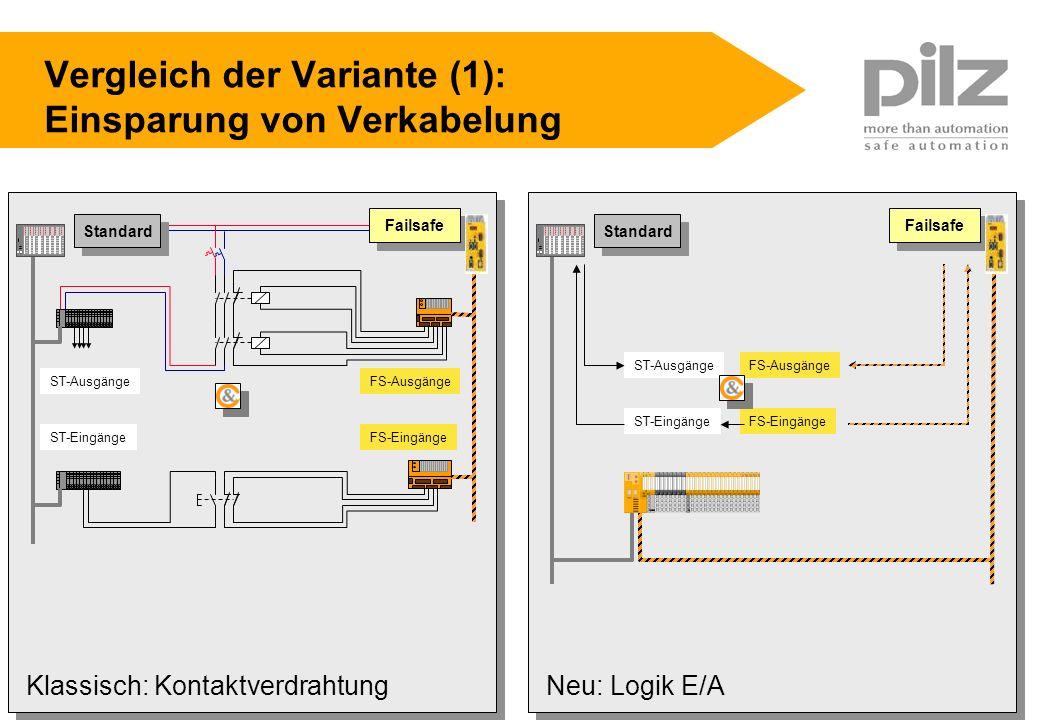 VDMA V1.0.PPT Seite 25 04.06.05 pilz GmbH & Co KG Stefan Olding s.olding@pilz.de Vergleich der Variante (1): Einsparung von Verkabelung ST-Ausgänge ST
