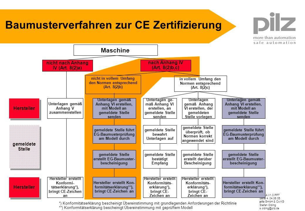 VDMA V1.0.PPT Seite 4 04.06.05 pilz GmbH & Co KG Stefan Olding s.olding@pilz.de Baumusterverfahren zur CE Zertifizierung *) Konformitätserklärung besc