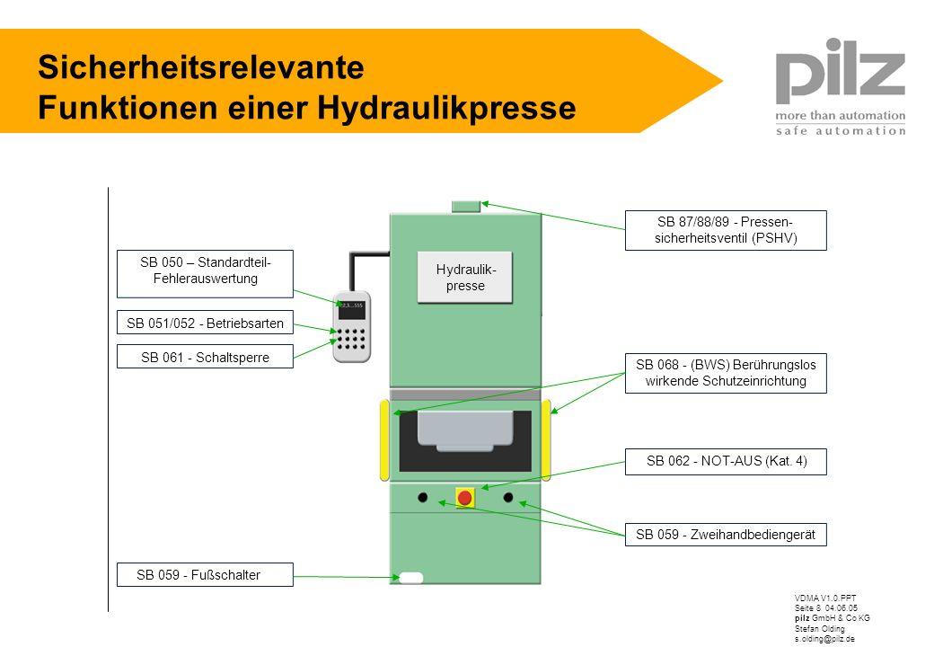 VDMA V1.0.PPT Seite 8 04.06.05 pilz GmbH & Co KG Stefan Olding s.olding@pilz.de Sicherheitsrelevante Funktionen einer Hydraulikpresse SB 059 - Zweihan