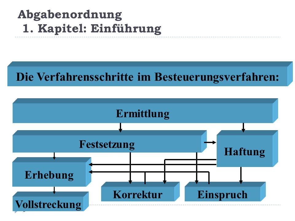 Abgabenordnung 1. Kapitel: Einführung 6 Die Verfahrensschritte im Besteuerungsverfahren: Ermittlung Festsetzung Erhebung Haftung KorrekturEinspruch Vo