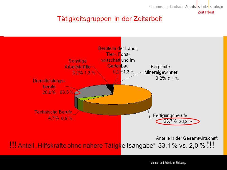 Tätigkeitsgruppen in der Zeitarbeit 1,3 % 0,1 % 26,8 % 6,9 % 63,5 % 1,3 % Anteile in der Gesamtwirtschaft !!! Anteil Hilfskräfte ohne nähere Tätigkeit