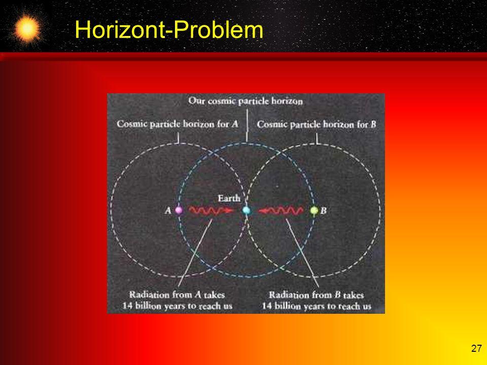 27 Horizont-Problem