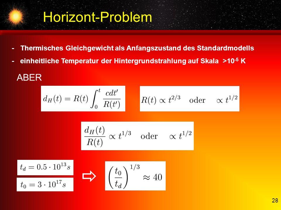 28 Horizont-Problem -Thermisches Gleichgewicht als Anfangszustand des Standardmodells -einheitliche Temperatur der Hintergrundstrahlung auf Skala >10