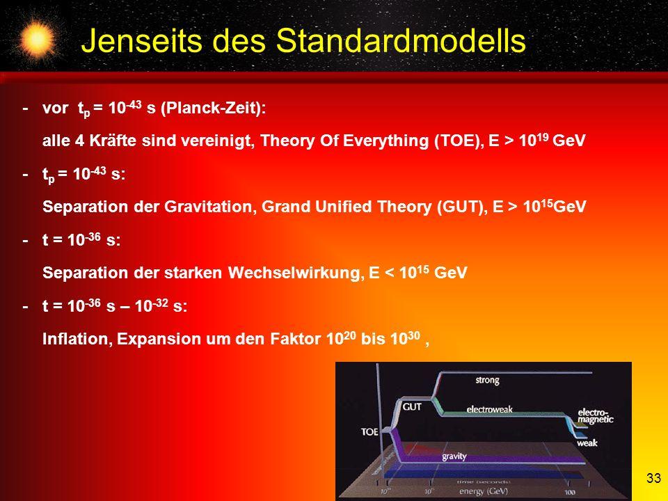 33 Jenseits des Standardmodells - vor t p = 10 -43 s (Planck-Zeit): alle 4 Kräfte sind vereinigt, Theory Of Everything (TOE), E > 10 19 GeV -t p = 10