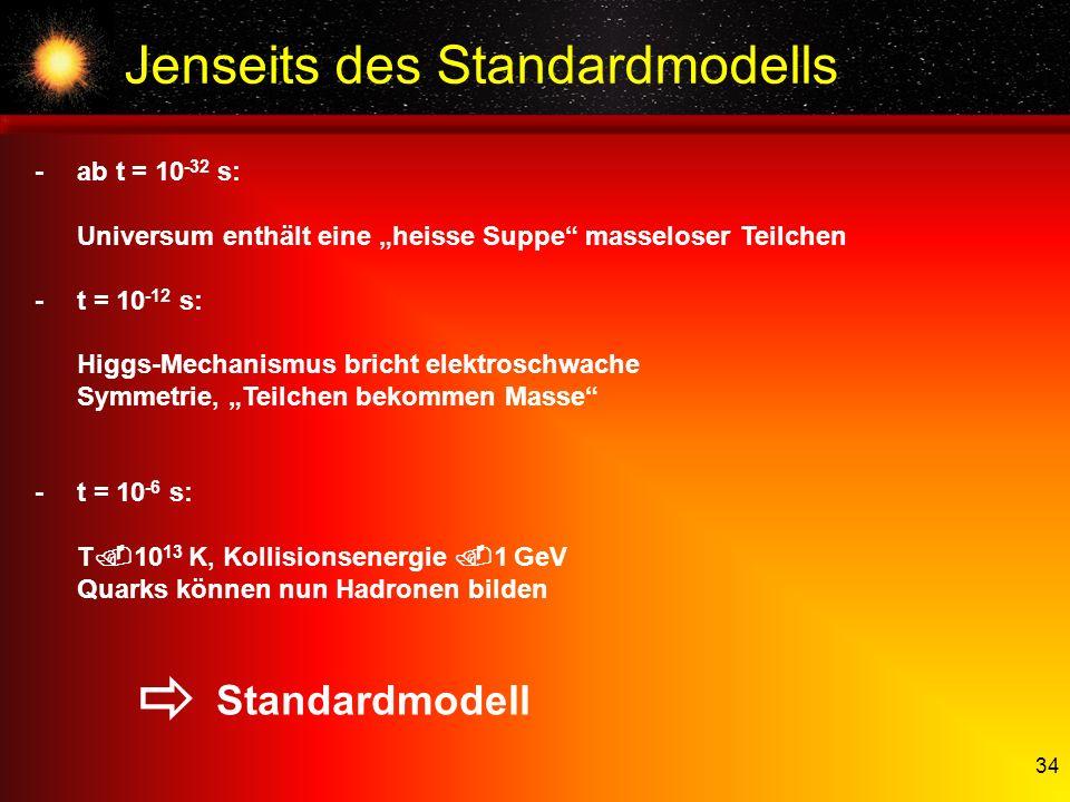 34 Jenseits des Standardmodells Standardmodell -ab t = 10 -32 s: Universum enthält eine heisse Suppe masseloser Teilchen -t = 10 -12 s: Higgs-Mechanis