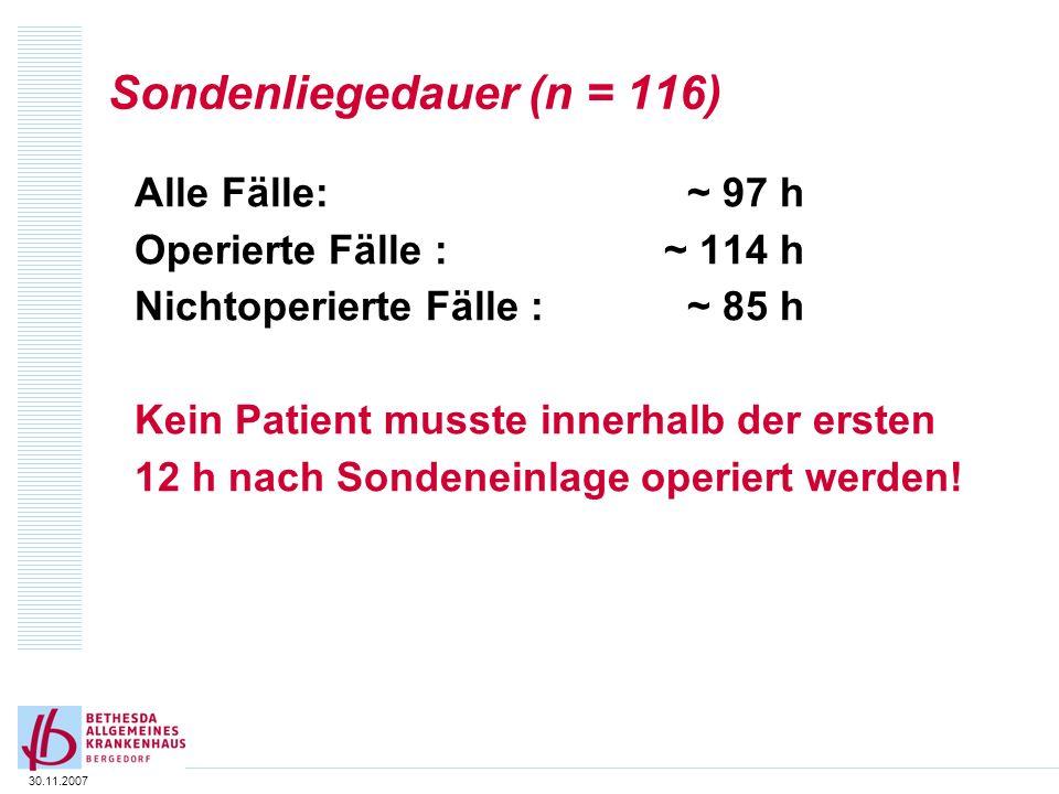 30.11.2007 Sondenliegedauer (n = 116) Alle Fälle: ~ 97 h Operierte Fälle : ~ 114 h Nichtoperierte Fälle : ~ 85 h Kein Patient musste innerhalb der ers