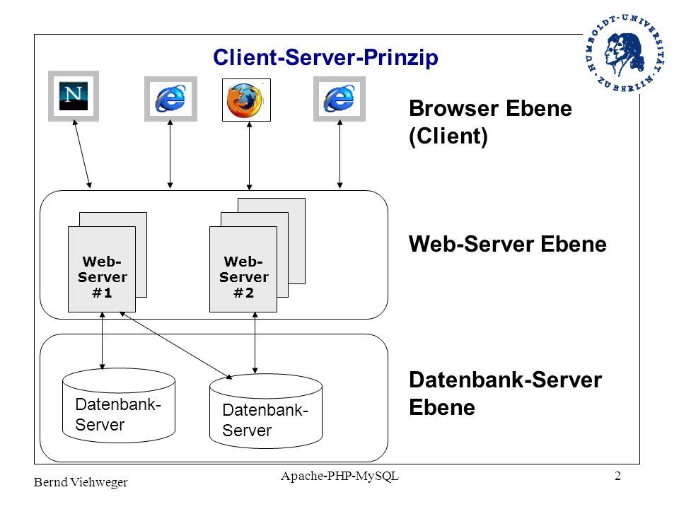 Bernd Viehweger Apache-PHP-MySQL2 Client-Server-Prinzip Web- Server #1 Web- Server #2 Datenbank- Server Browser Ebene (Client) Web-Server Ebene Datenbank-Server Ebene