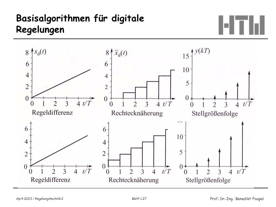 Prof. Dr.-Ing. Benedikt Faupel April 2003 / Regelungstechnik 2 Blatt 1.27 Basisalgorithmen für digitale Regelungen