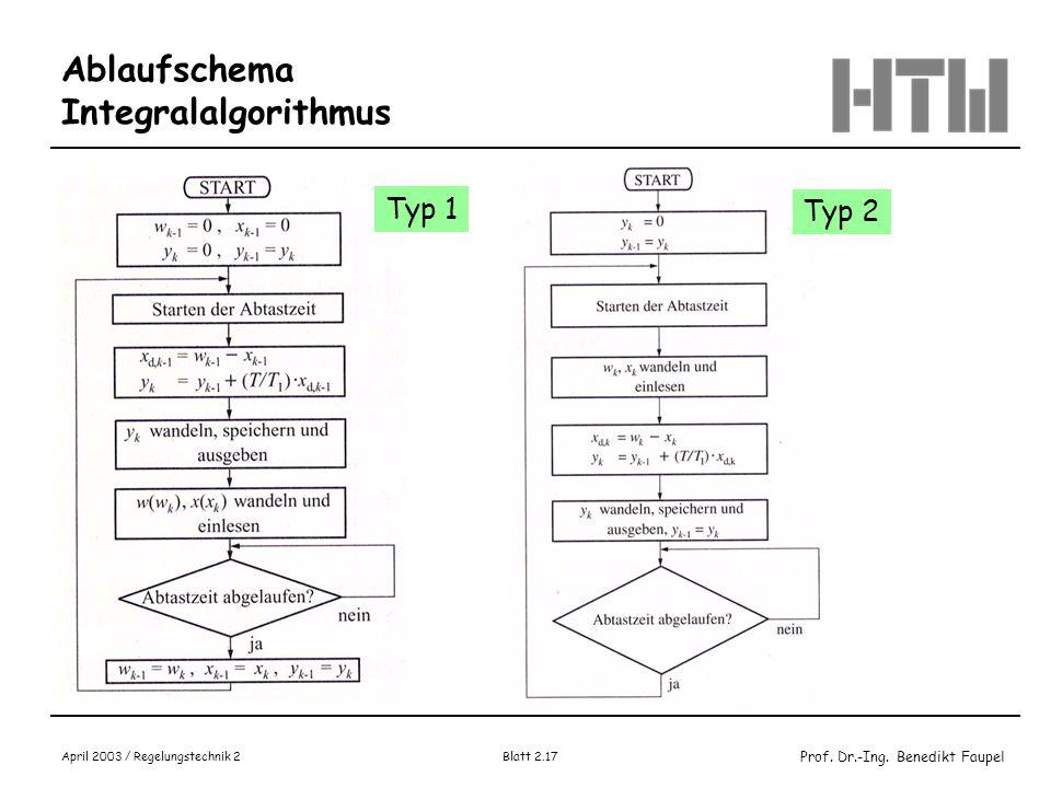 Prof. Dr.-Ing. Benedikt Faupel April 2003 / Regelungstechnik 2 Blatt 2.17 Ablaufschema Integralalgorithmus Typ 1 Typ 2
