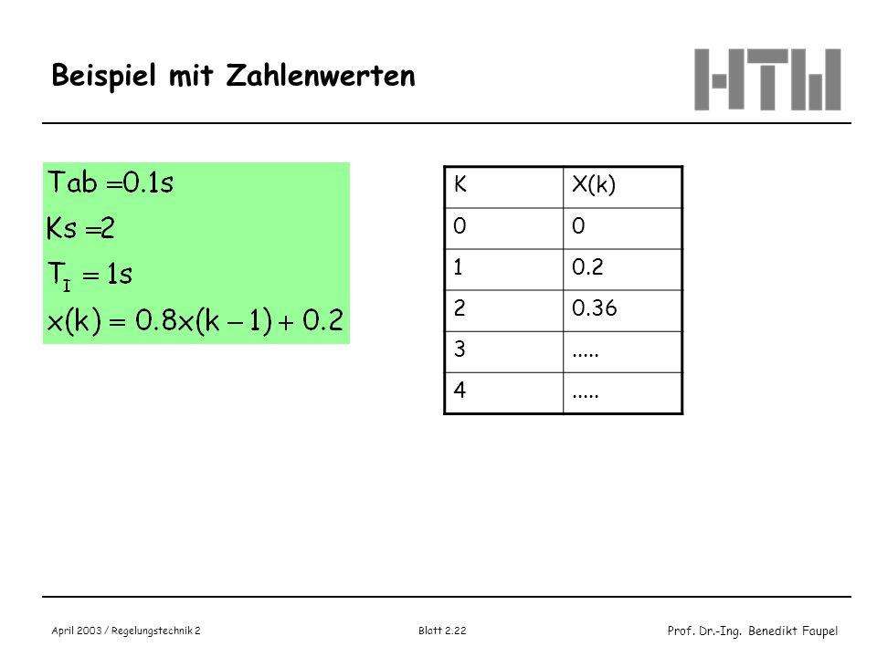 Prof. Dr.-Ing. Benedikt Faupel April 2003 / Regelungstechnik 2 Blatt 2.22 Beispiel mit Zahlenwerten KX(k) 00 10.2 20.36 3..... 4