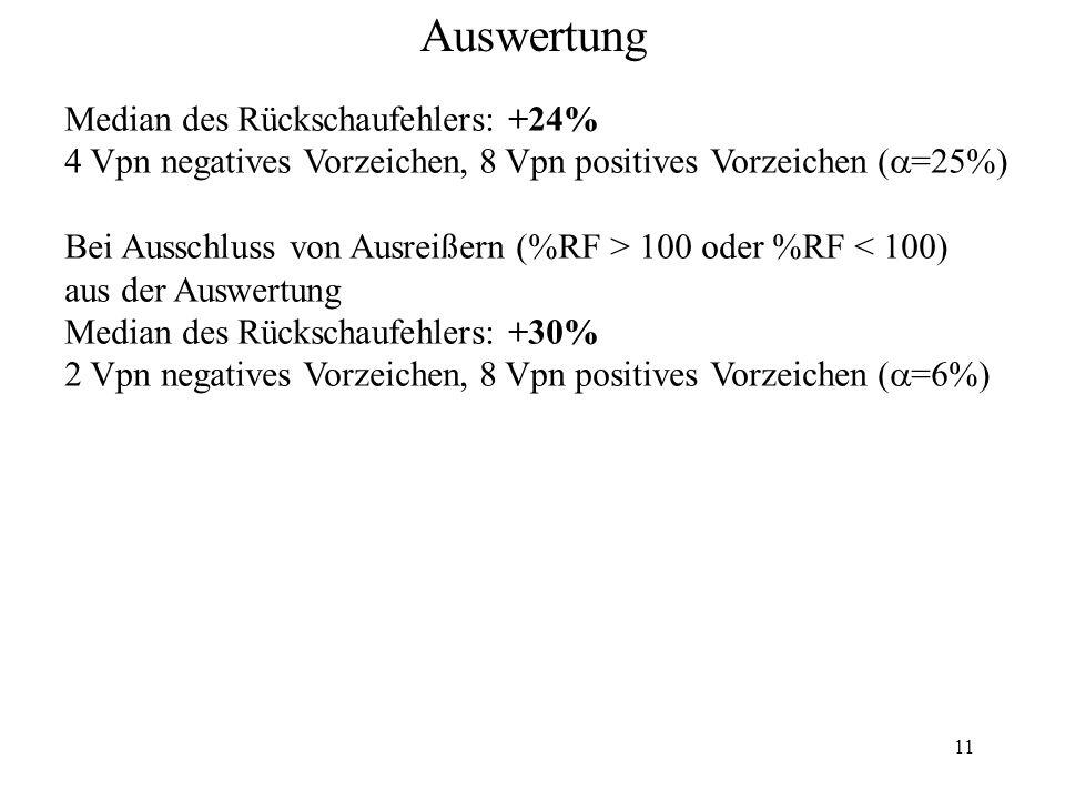 11 Auswertung Median des Rückschaufehlers: +24% 4 Vpn negatives Vorzeichen, 8 Vpn positives Vorzeichen ( =25%) Bei Ausschluss von Ausreißern (%RF > 10