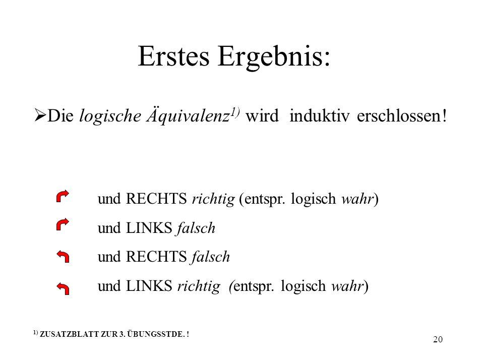 20 Erstes Ergebnis: Die logische Äquivalenz 1) wird induktiv erschlossen! und RECHTS richtig (entspr. logisch wahr) und LINKS falsch und RECHTS falsch